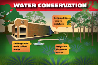 Water conservation info card for Mallory Station Storage