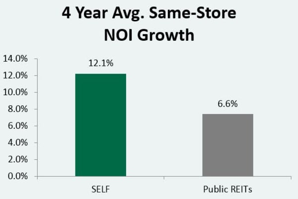 4 year average Noi graph from Global Self Storage