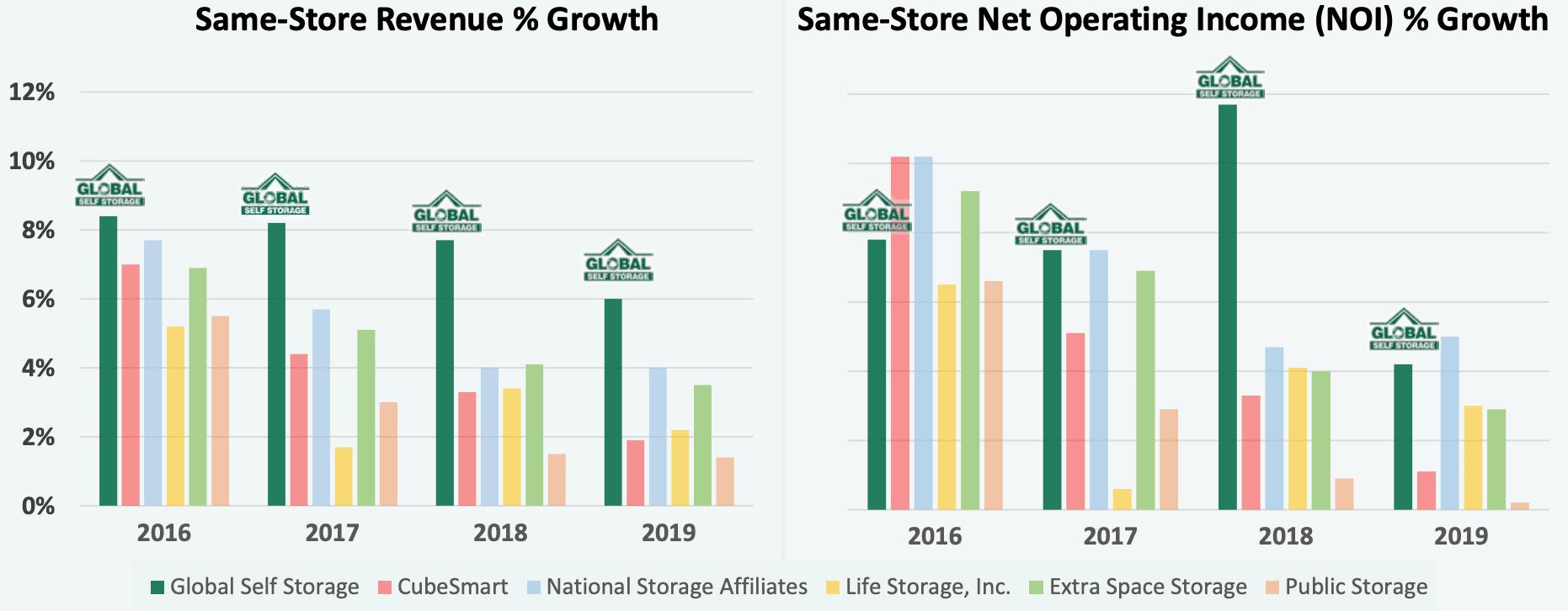 4 year average graph for Global Self Storage portfolio