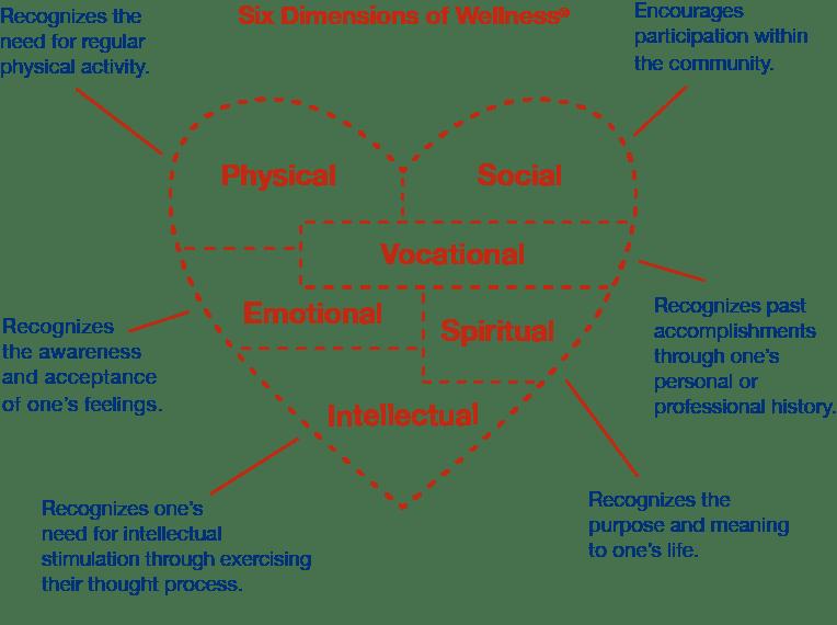 Six Dimensions of Wellness®
