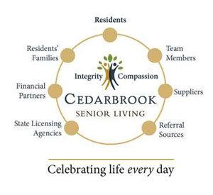 A diagram of the principles behind Cedarbrook Senior Living's core values