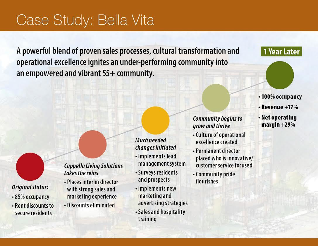 Info Graphic for Bella Vista