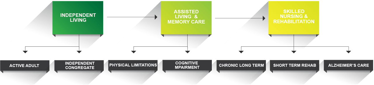 Continuum of care with Ascent Living Communities