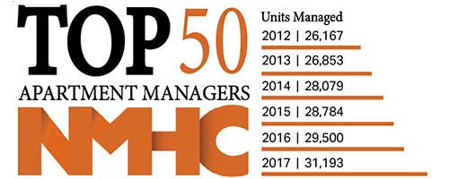 Edgewood Management top 50 apartment managers