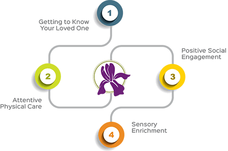Personalized care path diagram at Iris Memory Care of Rowlett