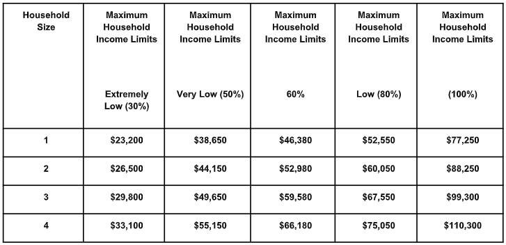 Maximum household income at Mount Vernon Garden Apartments in Alexandria, Virginia