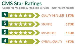 CMS star ratings