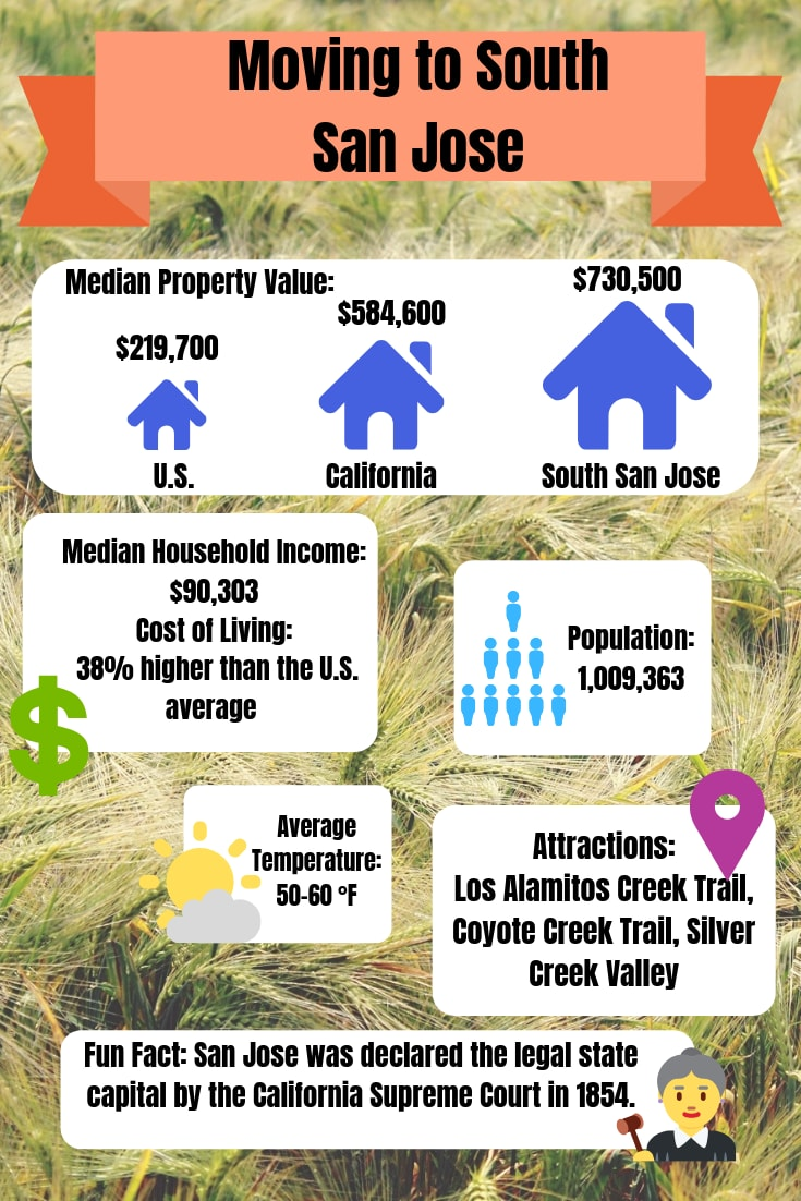 Moving to San Jose, California information graphic for A-1 Self Storage