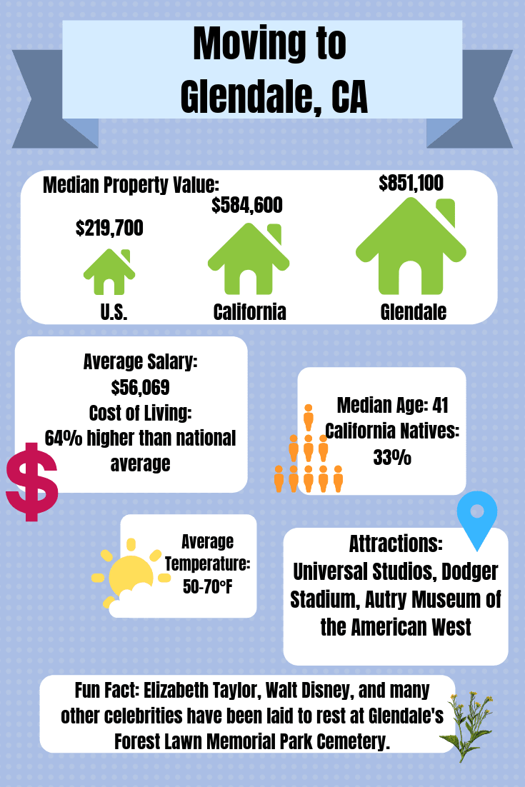Moving to Glendale, California information graphic for A-1 Self Storage