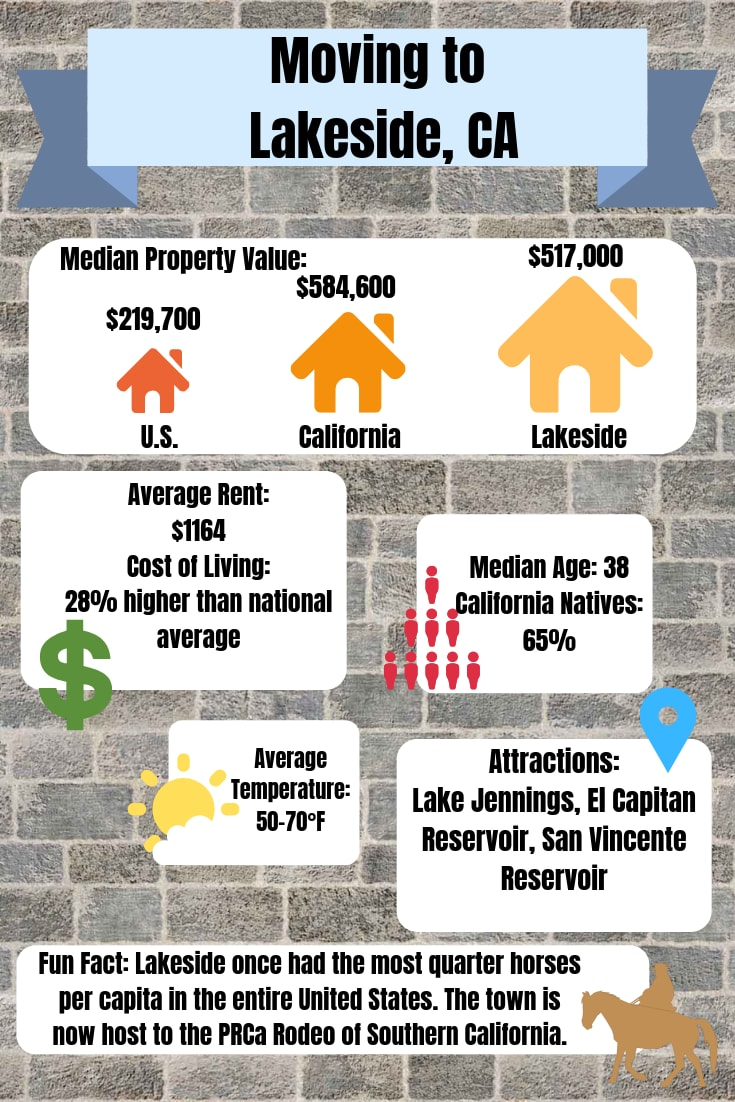 graphic with information about Lakeside CA