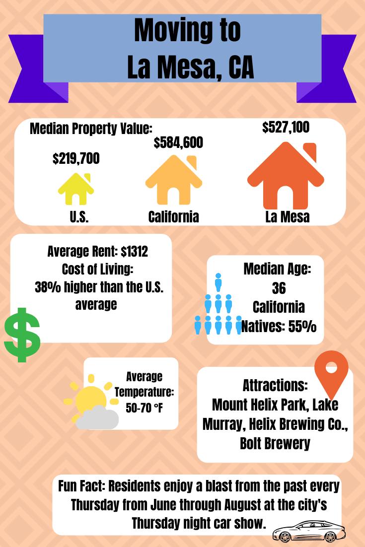 Moving to La Mesa, CA