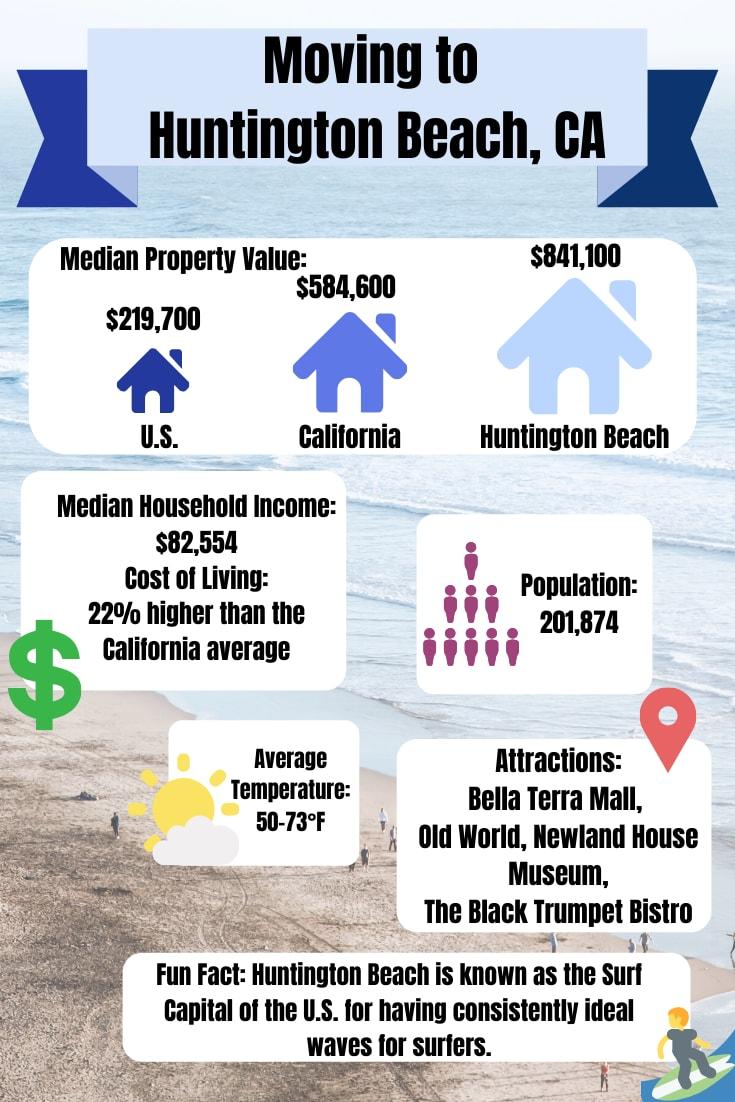 Moving to Huntington Beach, CA