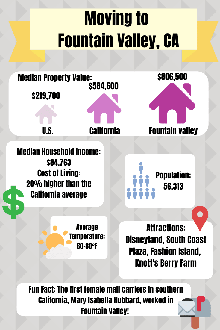 Moving to Fountain Valley, California information graphic for A-1 Self Storage