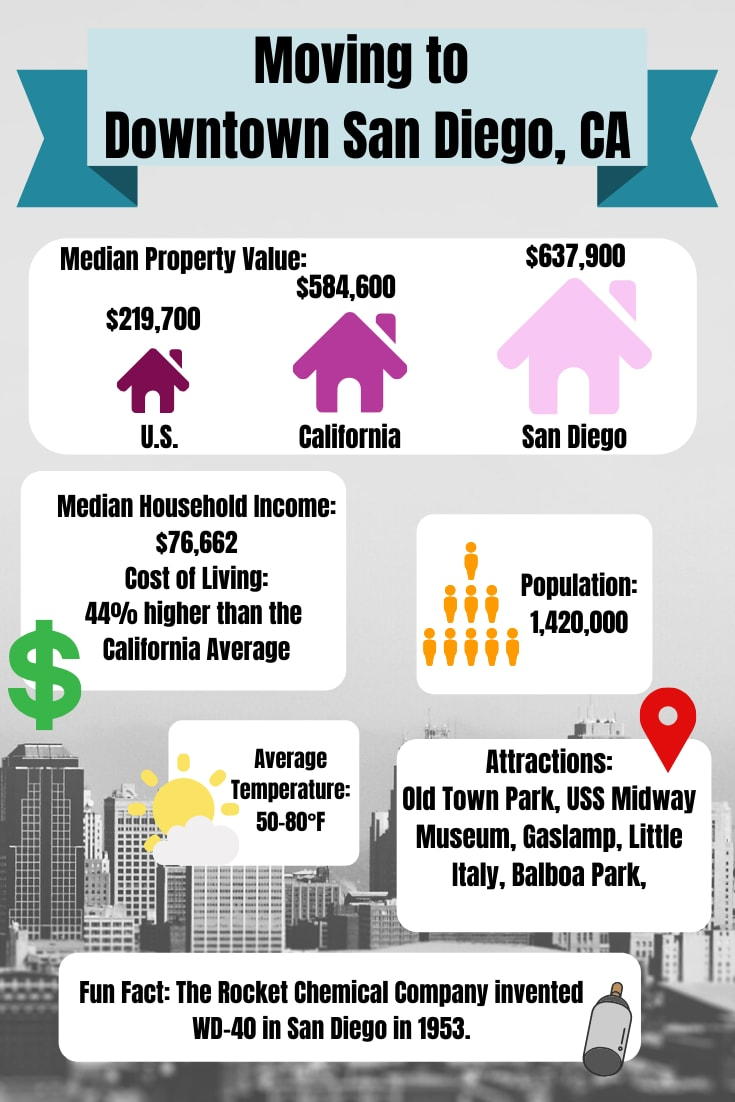 Moving to San Diego, California information graphic for A-1 Self Storage
