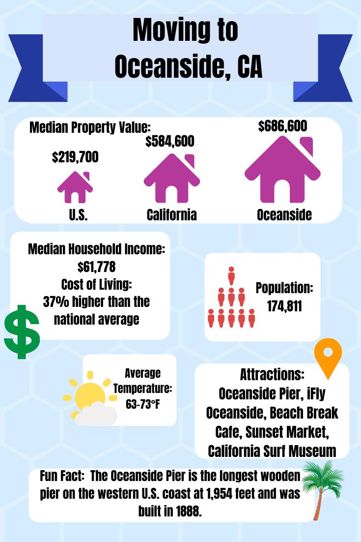 Moving to Oceanside, California information graphic for A-1 Self Storage