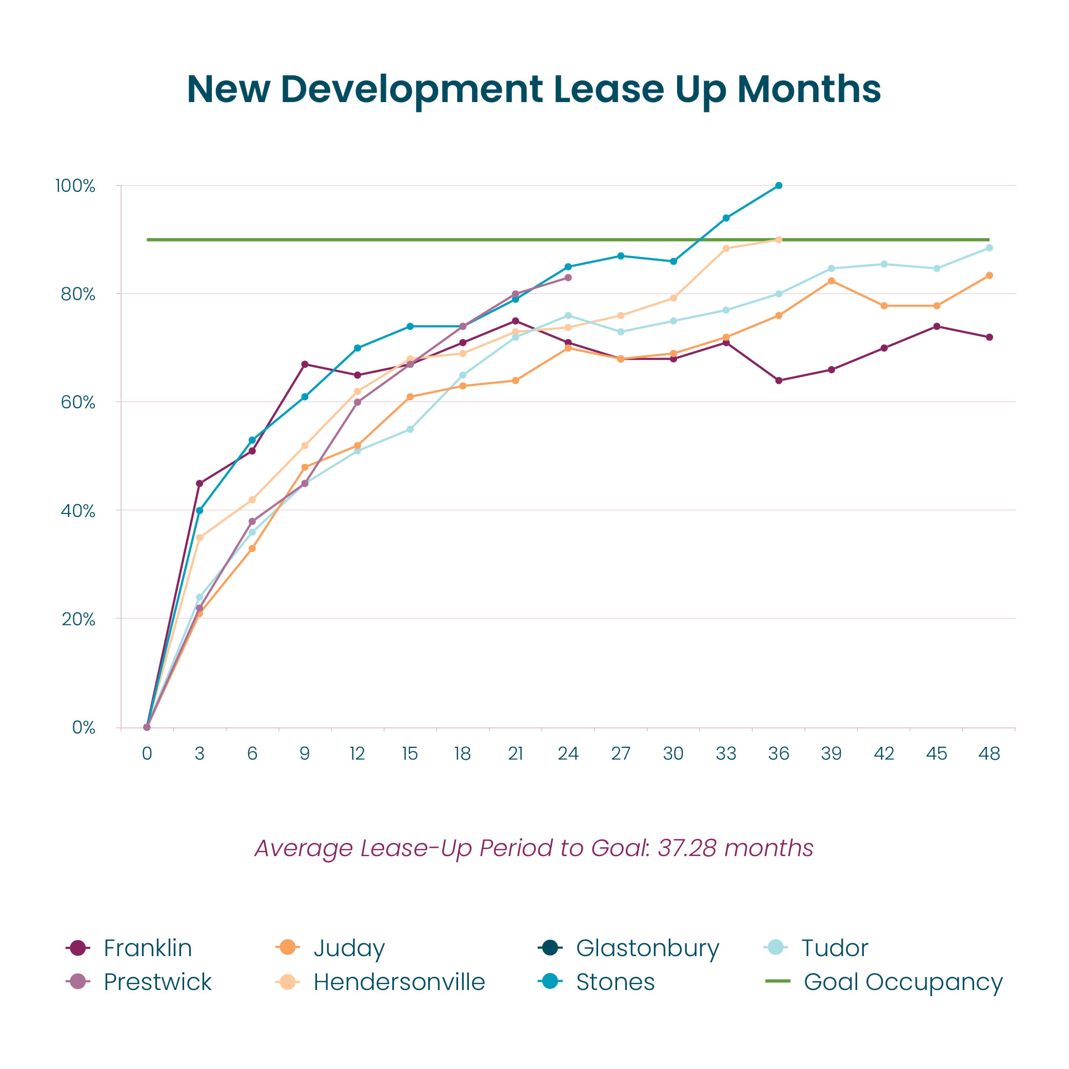 New development lease up results for Hearth Management