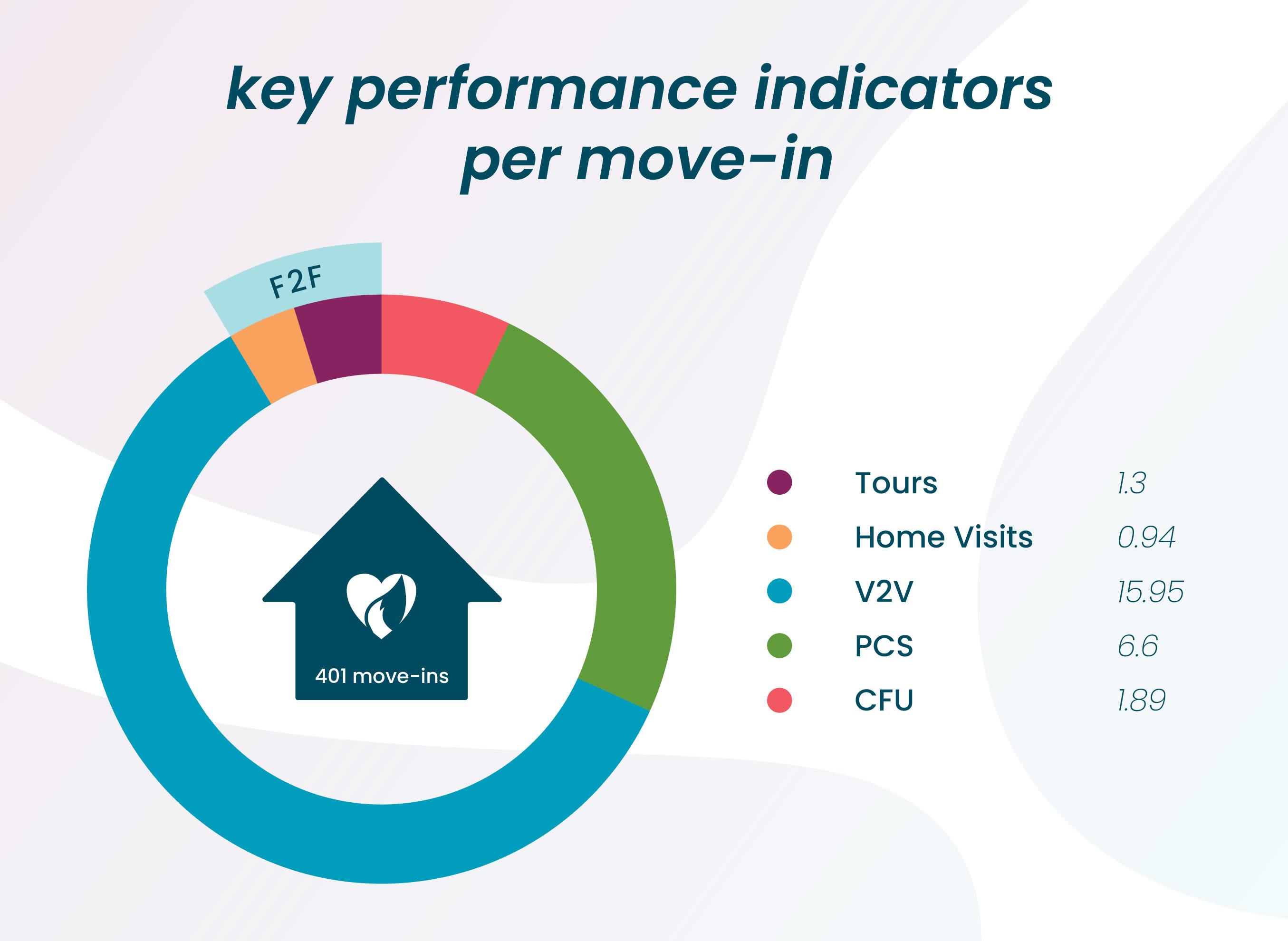 key performance indicators at Hearth Management