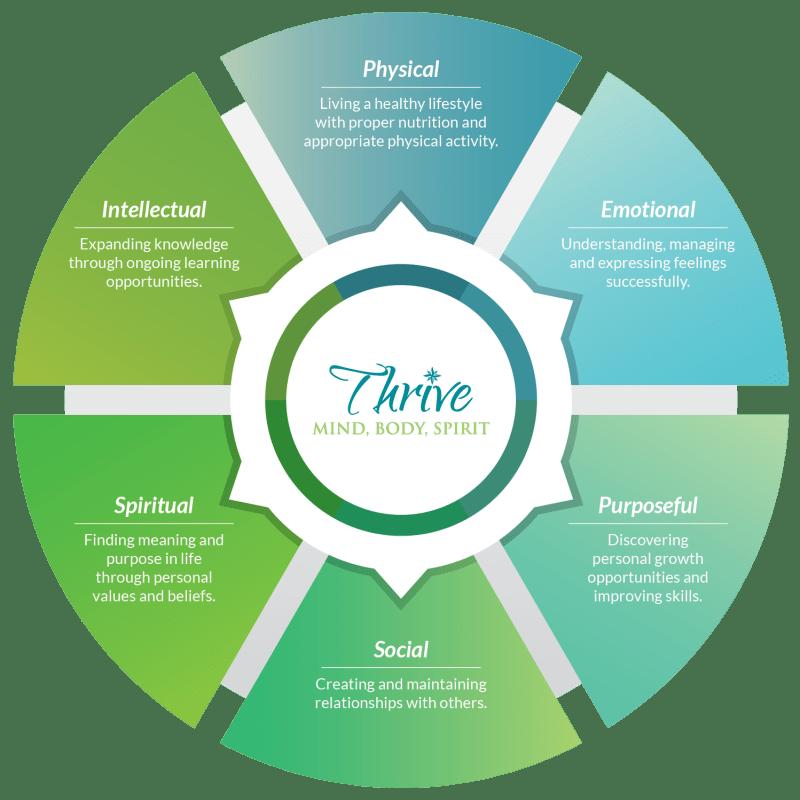 The six dimensions of wellness for Inspired Living Bonita Springs in Bonita Springs, Florida