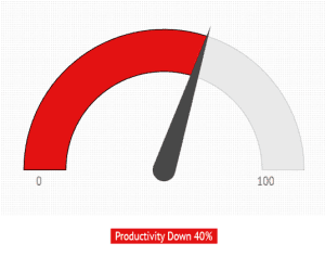 Productivity Gauge Down 40%