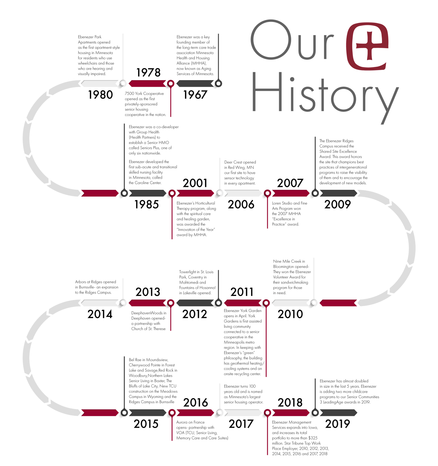 Timeline of events in Ebenezer Senior Living history