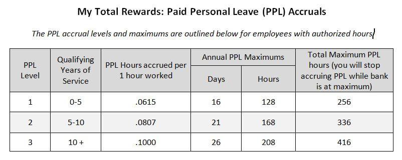 My total rewards graphic Ebenezer Senior Living