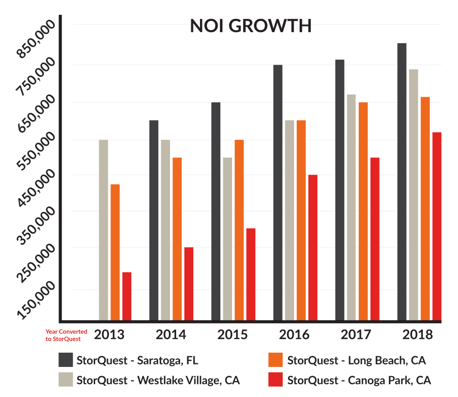 StorQuest Self Storage NOI Growth Chart