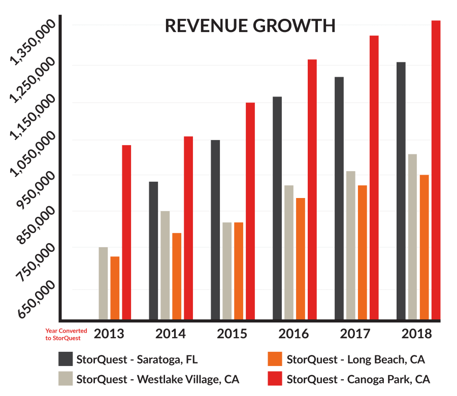 StorQuest Revenue Growth Chart