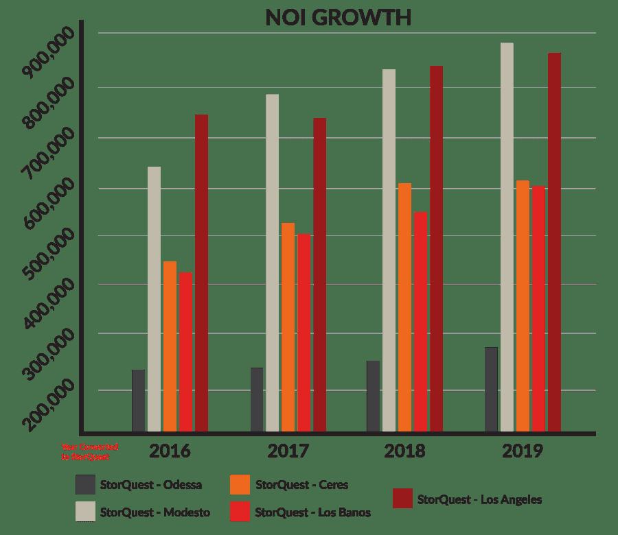StorQuest NOI Growth Chart