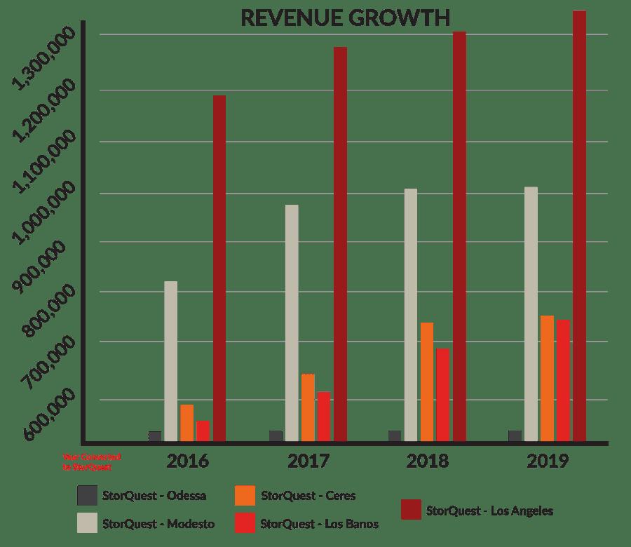 StorQuest Revenue Growth Chart
