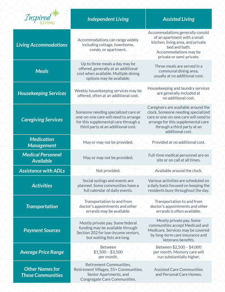 Independent Living vs Assisted living graphic