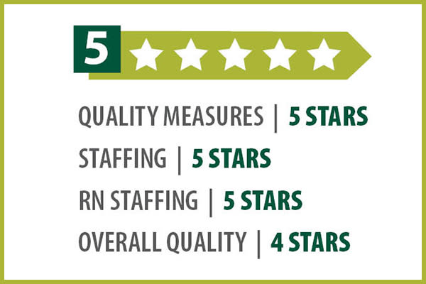 Clermont Park CMS star ratings