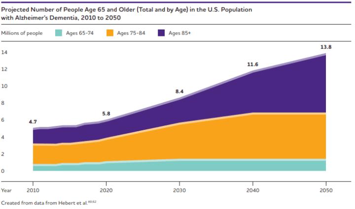 alzheimer's association statistics 2020 facts and figures report