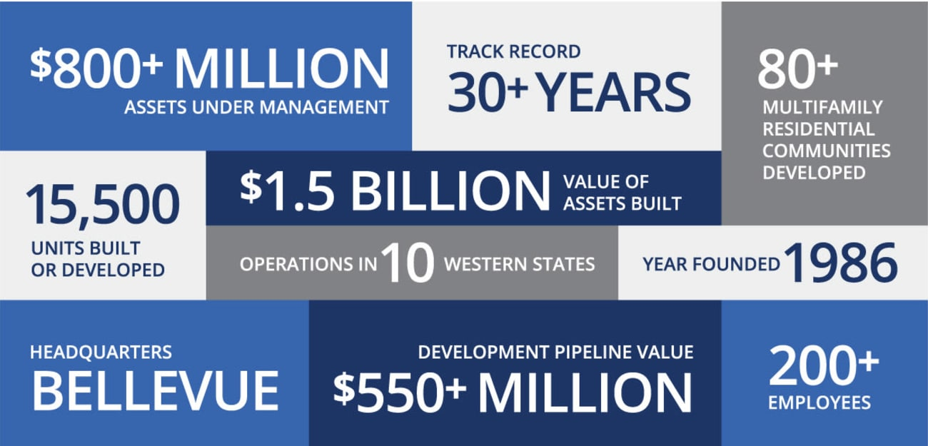 Graphic depicting some of our key company statistics at American Capital Group in Bellevue, Washington