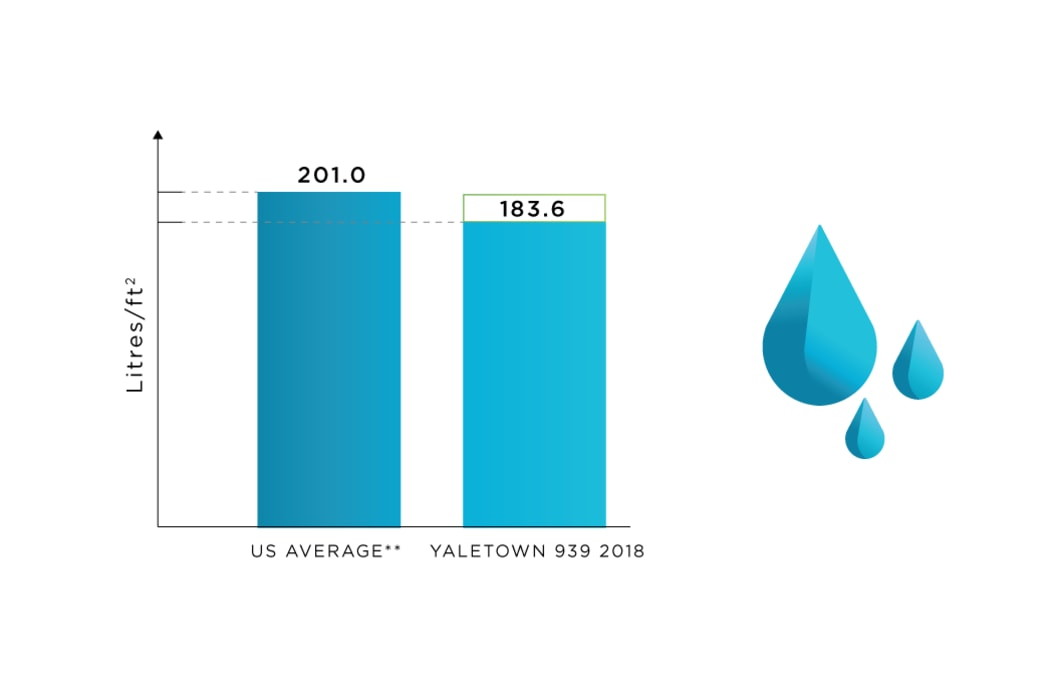 Water Use tracking at Yaletown 939 in Vancouver, British Columbia