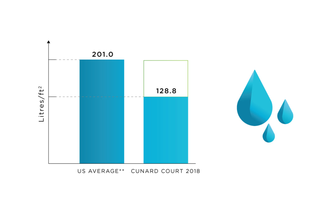 Water Use tracking at Cunard Apartments in Halifax, Nova Scotia