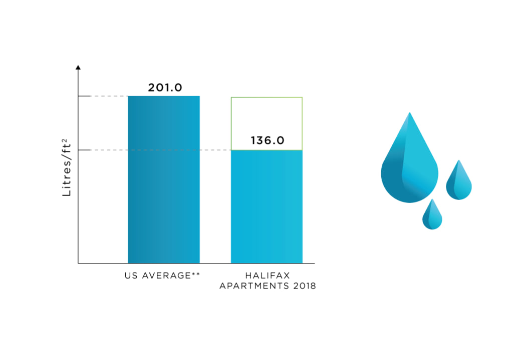 Water Use tracking at Halifax Apartments in Halifax, Nova Scotia