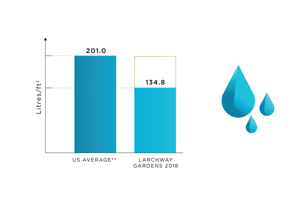 Water Use tracking at Larchway Gardens in Vancouver, British Columbia