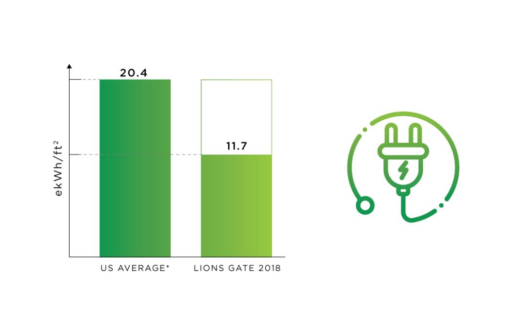 Energy Use tracking at Lion's Gate in Etobicoke, Ontario