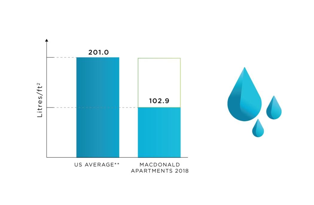 Water Use tracking at MacDonald Apartments in Halifax, Nova Scotia