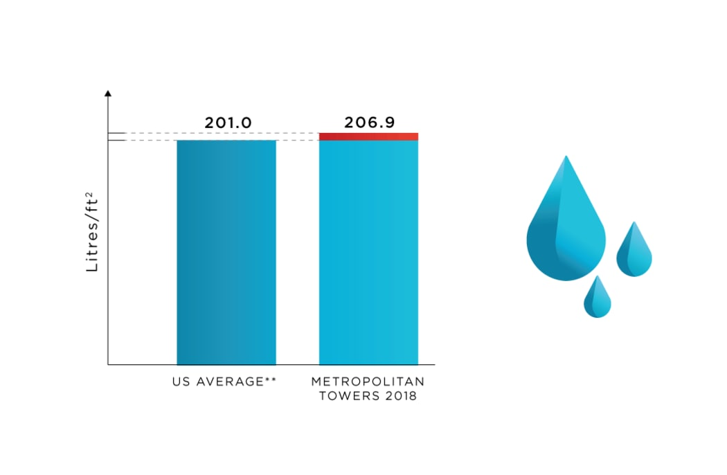 Water Use tracking at Metropolitan Towers in Vancouver, British Columbia