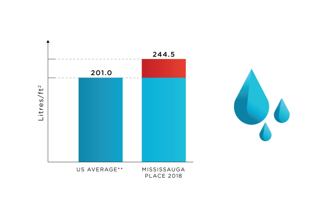 Water Use tracking at Mississauga Place in Mississauga, Ontario