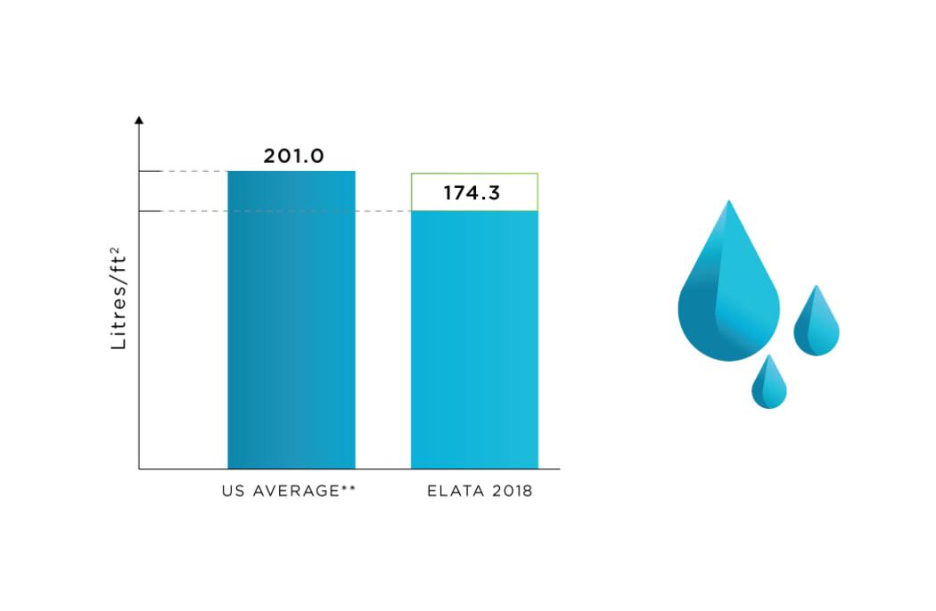 Water Use tracking at Elata in Calgary, Alberta