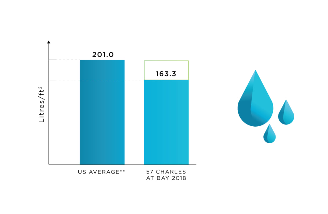 Water Use tracking at 57 Charles at Bay in Toronto, Ontario