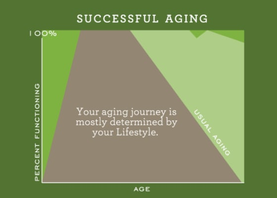 Successful aging graphic for First & Main of New Albany in New Albany, Ohio.
